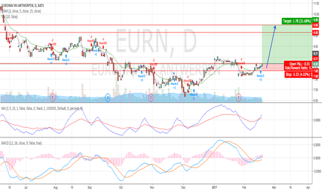 EURN: Monitor for a breakout above US$8.20