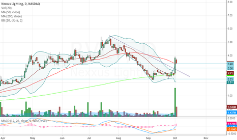 RVLT: High Volume with 50 MA Re-Testing