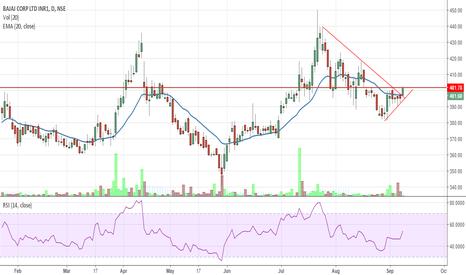 BAJAJCORP: Bajaj Corp Buy above 401
