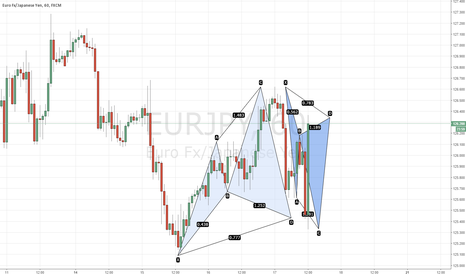 EURJPY: Bearish Cypher Spotted @ 126.24