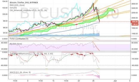 BTCUSD: Looks like we are sitting on EMA200 for 4hr..