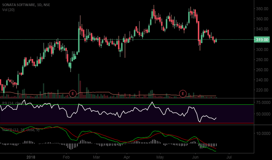 SONATSOFTW: Sonata Software in Buy trend CMP level we can see 336