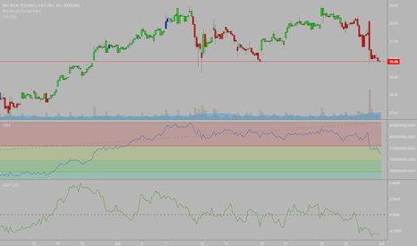 MU: $MU - OBV Fib Levels, Money Flow, and Options