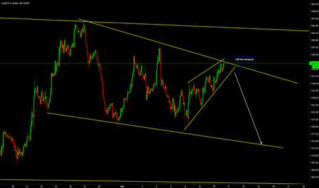 XAUUSD: Next Move on the 1 Hour for Gold