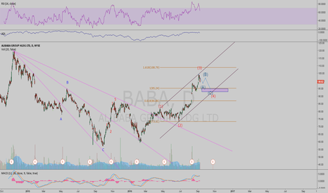 BABA: BABA expects a pull back and continue to finish the fifth wave