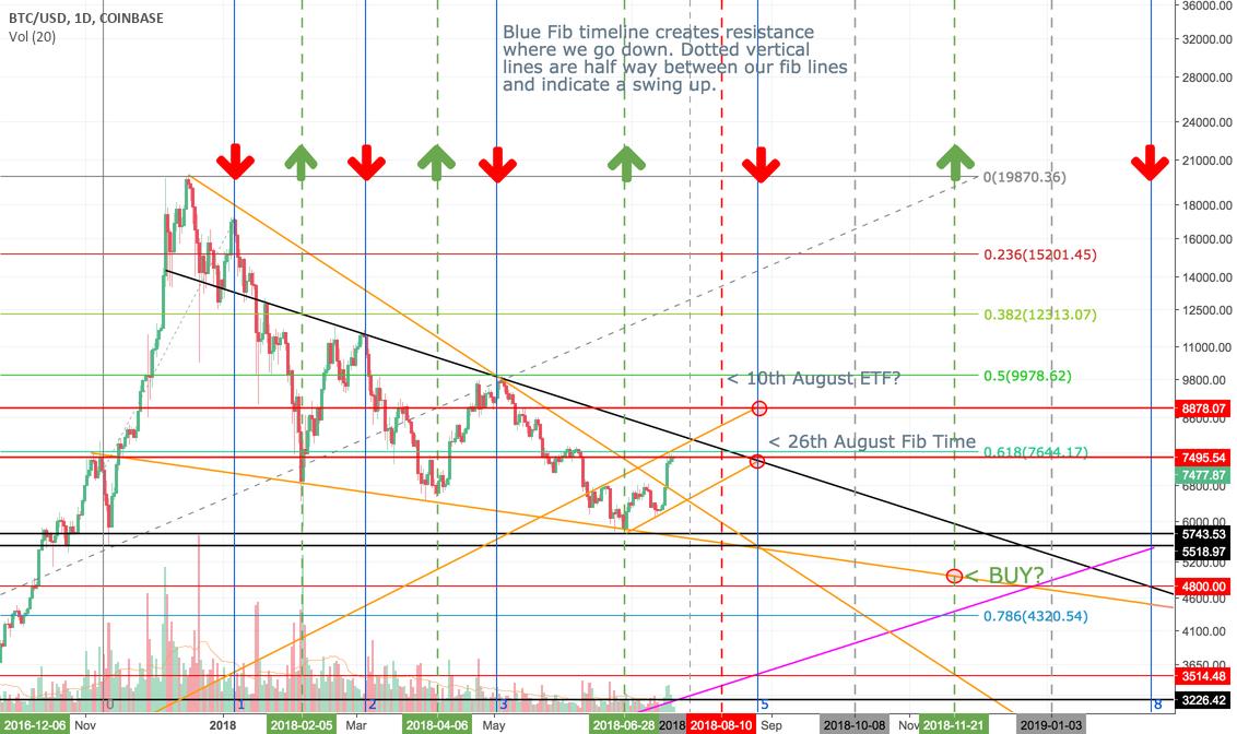 coinbase charts