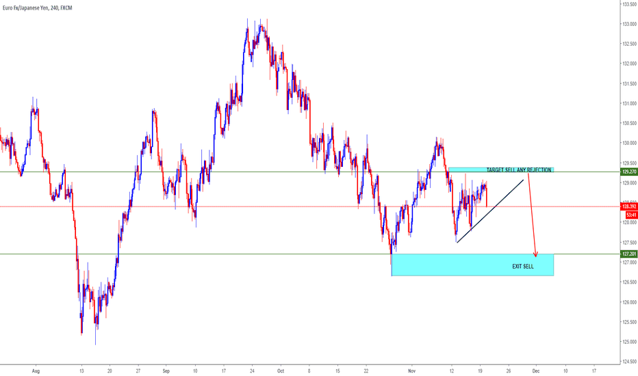 EURJPY: EURJPY= LOOKING FOR SELL