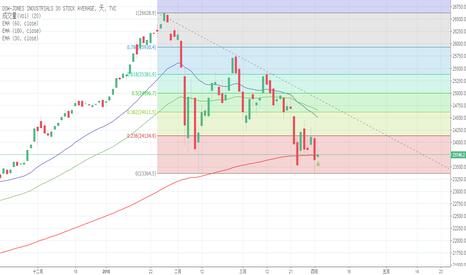 DJI: 市場恐慌
