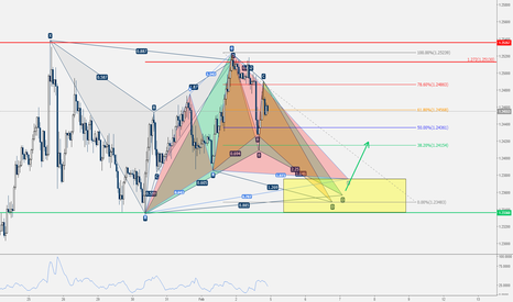 EURUSD: EUR/USD - Cosa fare in una fase di congestione? [Idea Video]