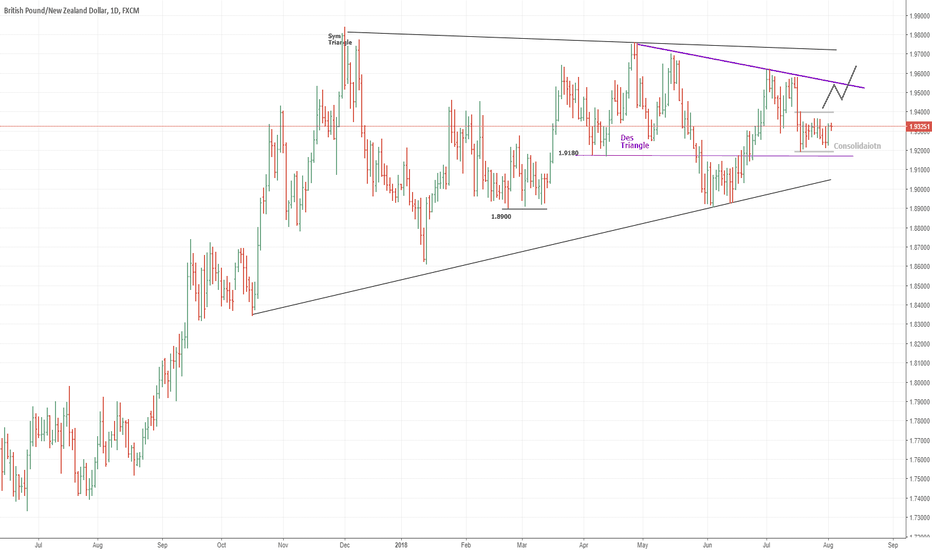 GBPNZD: GBPNZD: The level to watch in the cross is 1.9380