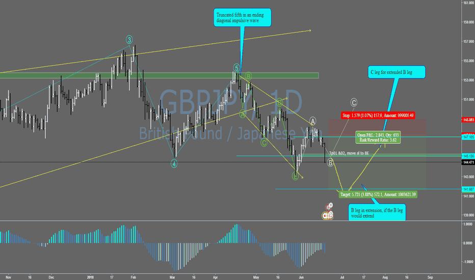 GBPJPY: GBP/JPY still in forming B leg, short on rally