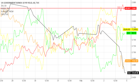 US10Y: DOW JONES, US 10yYield, Gold, Eur/USD, Dollar Index