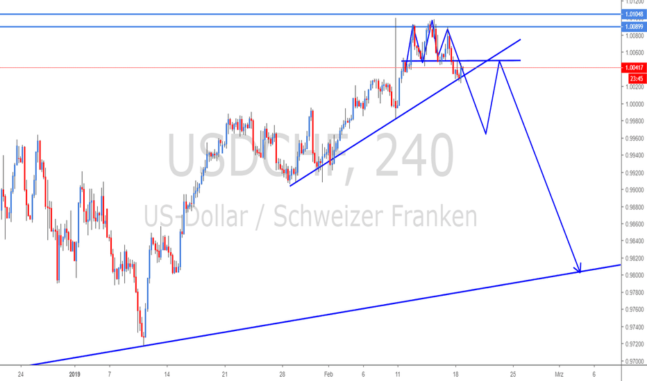 USDCHF: Triple Bottom an Daily Resistance - Bruch der Trendlinie?