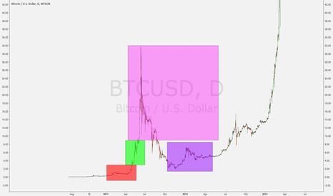 BTCUSD: Bitcoin predicting future alt moves ?