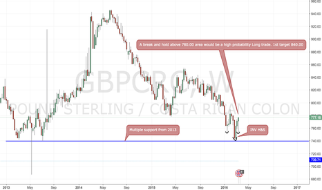 GBPCRC: A high probability Long trade on the GBP/CRC