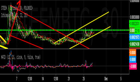 STEEMBTC: Steem uptrend coming .