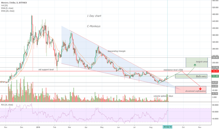 XMRUSD: MONERO XMR 150$ PRICE TO WATCH? lets find out..BULL or BEAR?