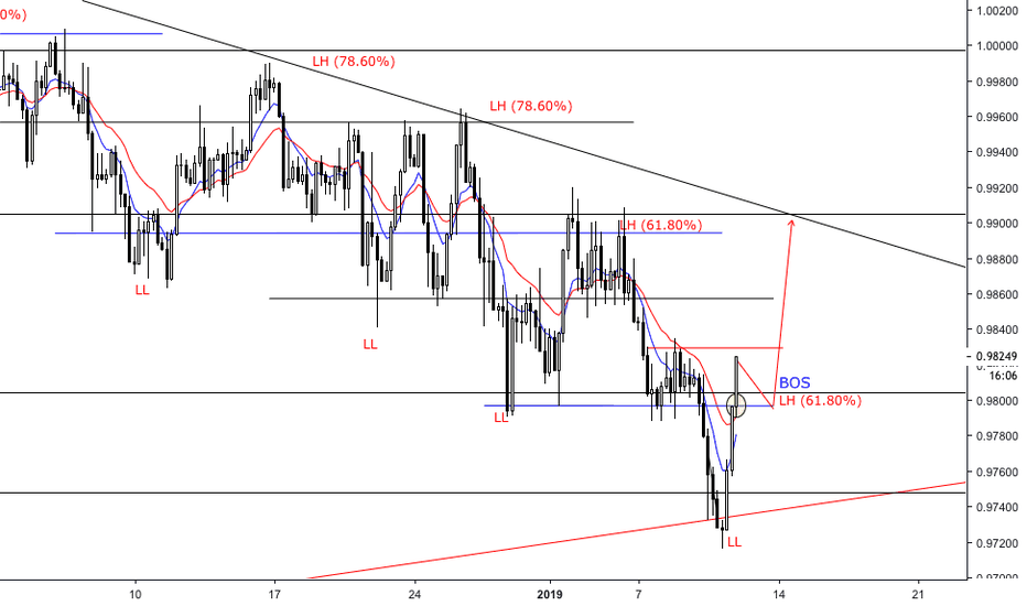 USDCHF: Break Of Structure USDCHF