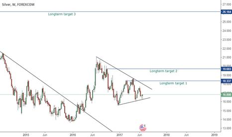 XAGUSD: Silver / XAGUSD longterm analyse with targets