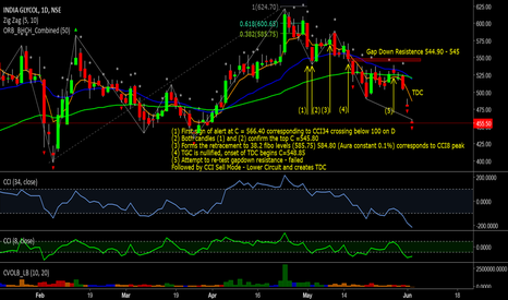 INDIAGLYCO: #INDIAGLYCO