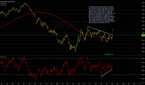 """GBPUSD: """"Cable"""" is on a verge of breaking higher"""