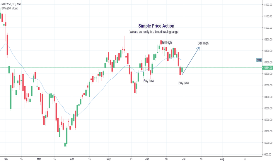 NIFTY: Price action analysis: trading range - Buy Low Sell High