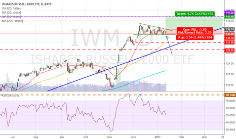 IWM: IWM - Rebound from critical level!
