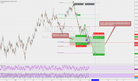 NZDUSD: NZDUSD ABCD Bearish trend two entries
