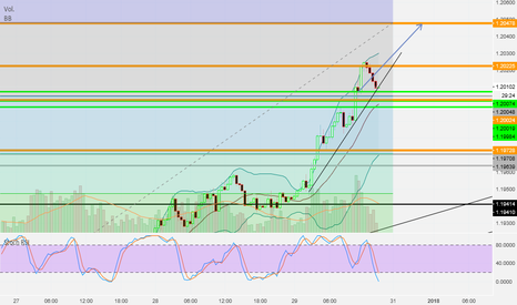 EURUSD: EUR USD se prepara para subida