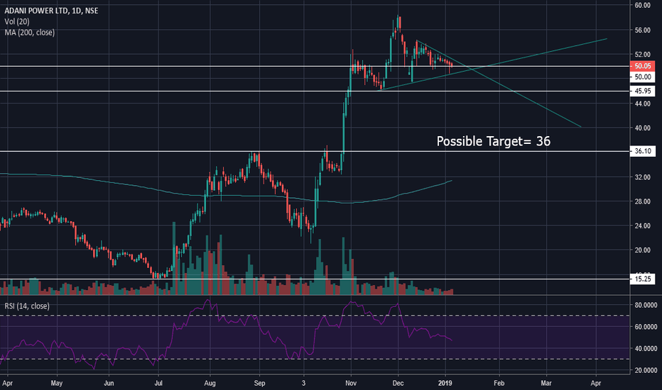 ADANIPOWER: Possible H&S and Descending Triangle