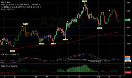 A2A: A2A   -   Incerto