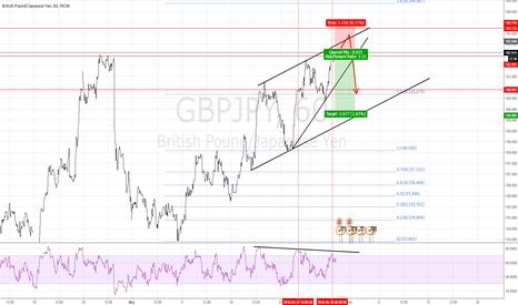 GBPJPY: GJ oppotunity for short