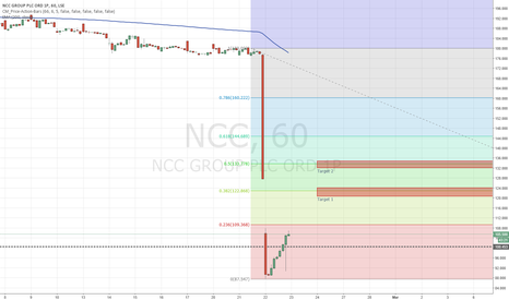NCC: NCC WAY oversold