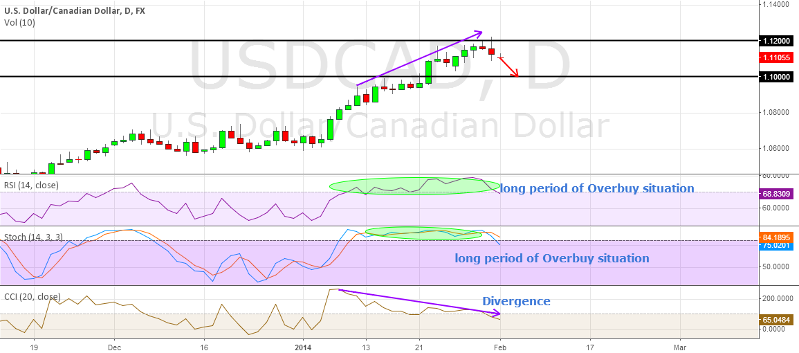 IDEA FOR USDCAD NEXT WEEK