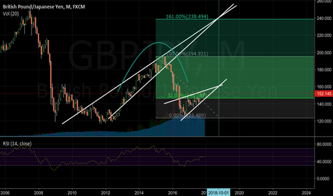 GBPJPY: Long term view, LONG