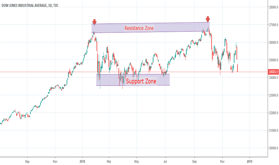 DJI: Dow Jones - Recession to set in?
