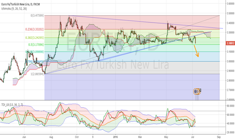 EURTRY: Price Broke The Wedge