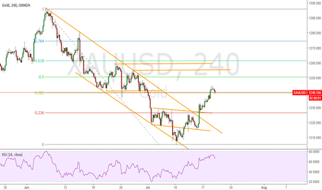 XAUUSD: GOLD STACTURE VIEW FOR NEXT MOVE