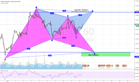 GBPUSD: GBP/USD  Always a Plan ! Double patterns 60 min