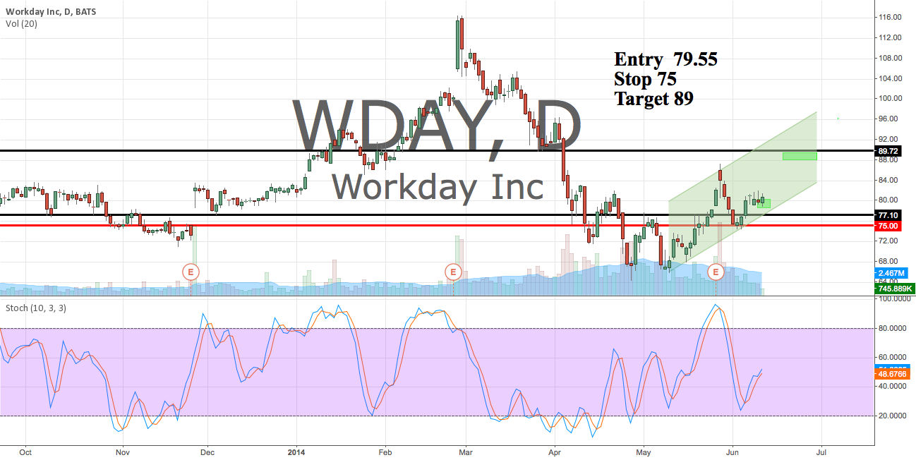Long WDAY here from 79.50 Looking for 89 next week.