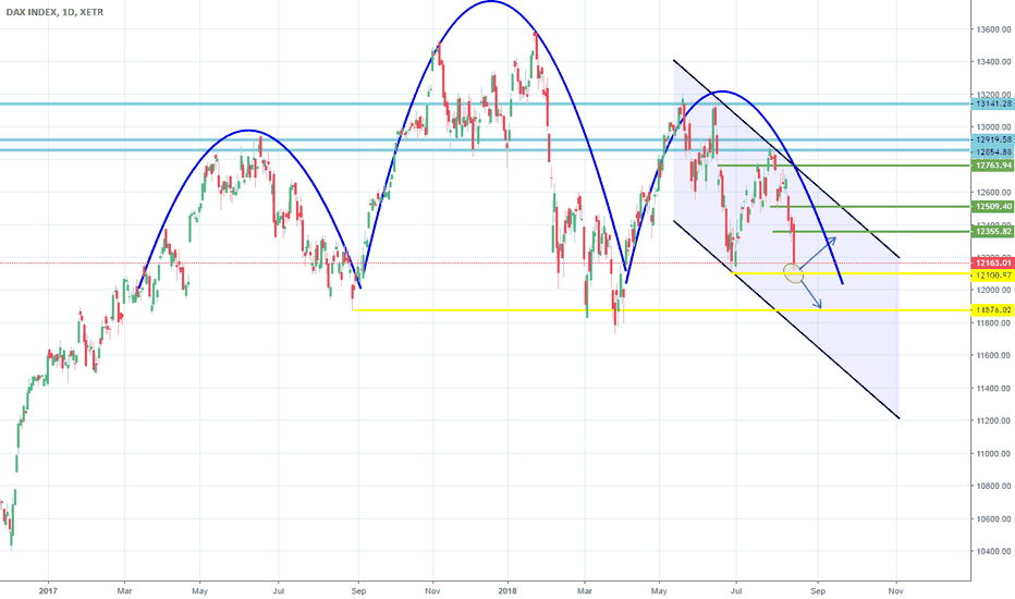 DAX: Head and Shoulders nearly complete. Wait for confirmation.