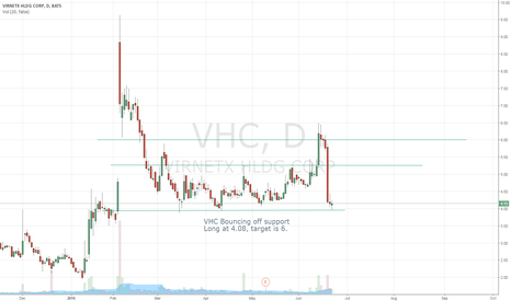 VHC: VHC Long, high risk high reward trade