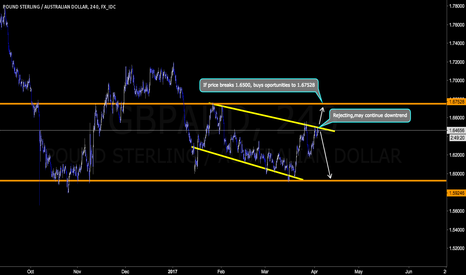 GBPAUD: Short possibly