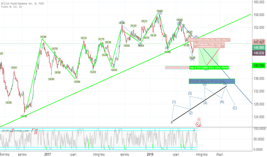 GBPJPY: elliott wave