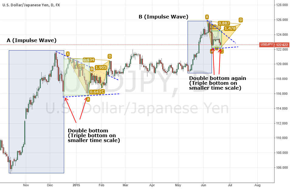 USDJPY - A Different Way to See What's Happening Long Term