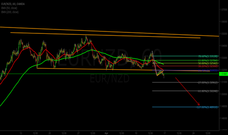 EURNZD: EURNZD Bear Flag Sell Signal
