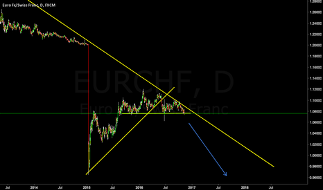 EURCHF: EURCHF Looking For Break Below **SHORT**