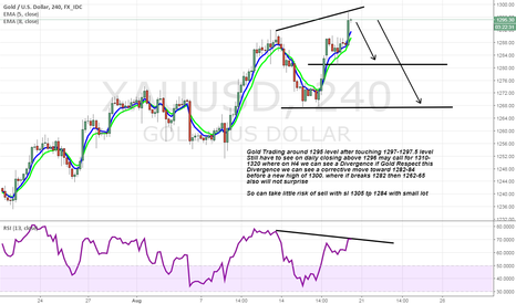 XAUUSD: Gold Formed Divergence on 4H. can take a drop before 1300