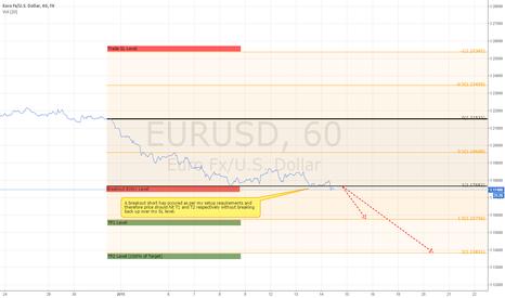 EURUSD: EURUSD SHORT - Technical Setups still pointing south!!