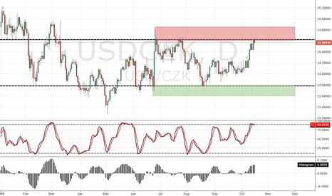 USDCZK: USD/CZK D1 SELL